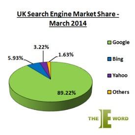 Anglický vyhledávač