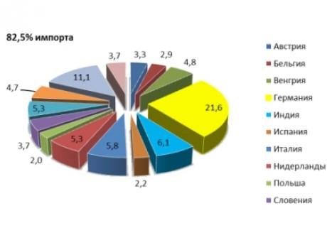 Obchod s Ruskem graf partnercis