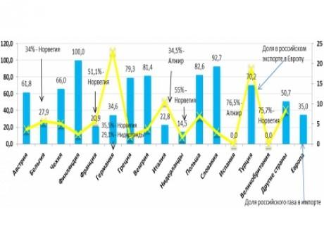 Obchod s ruskem grafy